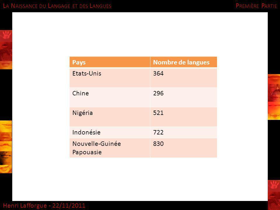 Première Partie Pays. Nombre de langues. Etats-Unis. 364. Chine. 296. Nigéria. 521. Indonésie.