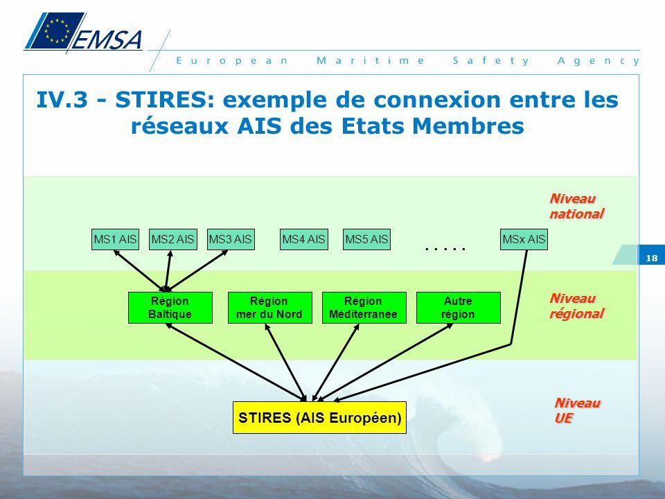 IV.3 - STIRES: exemple de connexion entre les réseaux AIS des Etats Membres