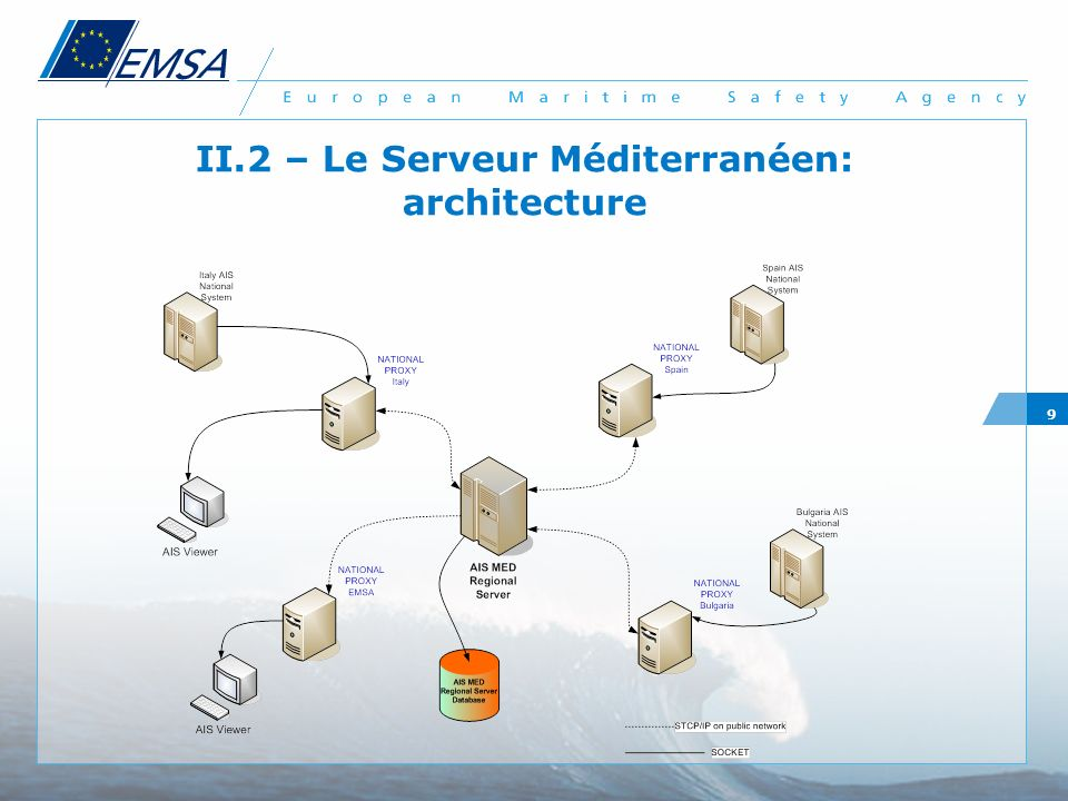 II.2 – Le Serveur Méditerranéen: architecture