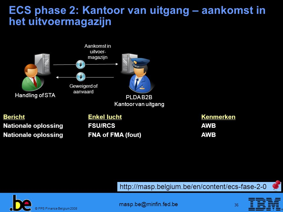 ECS phase 2: Kantoor van uitgang – aankomst in het uitvoermagazijn