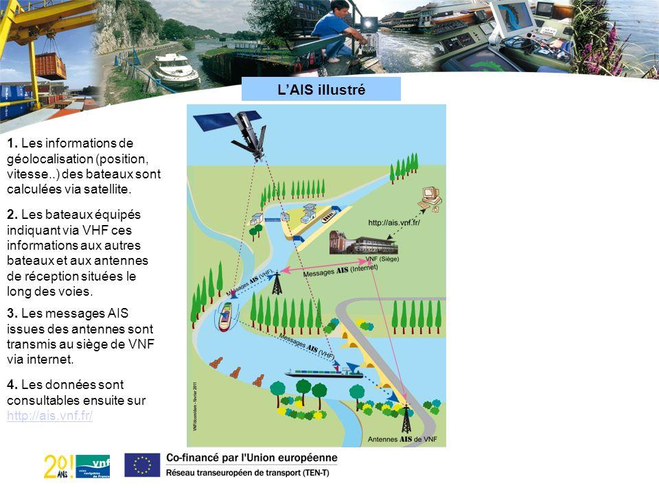 L'AIS illustré 1. Les informations de géolocalisation (position, vitesse..) des bateaux sont calculées via satellite.