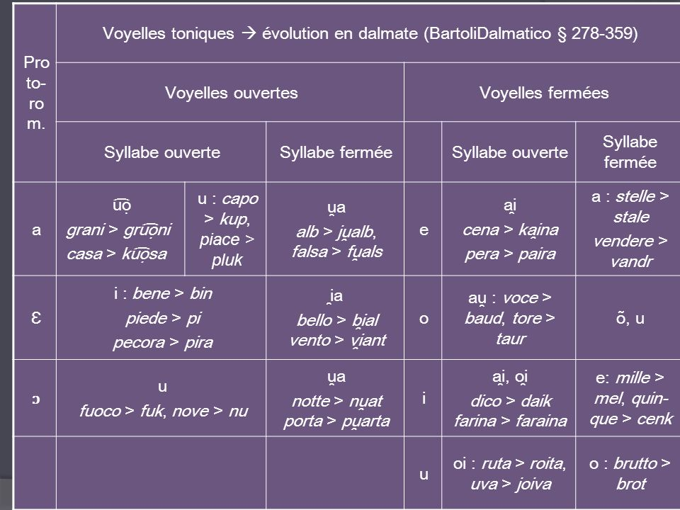 Voyelles toniques  évolution en dalmate (BartoliDalmatico § 278-359)