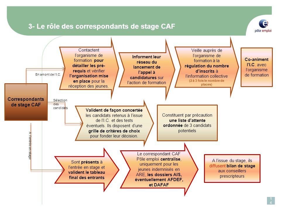(2 à 3 fois le nombre de places) Correspondants de stage CAF