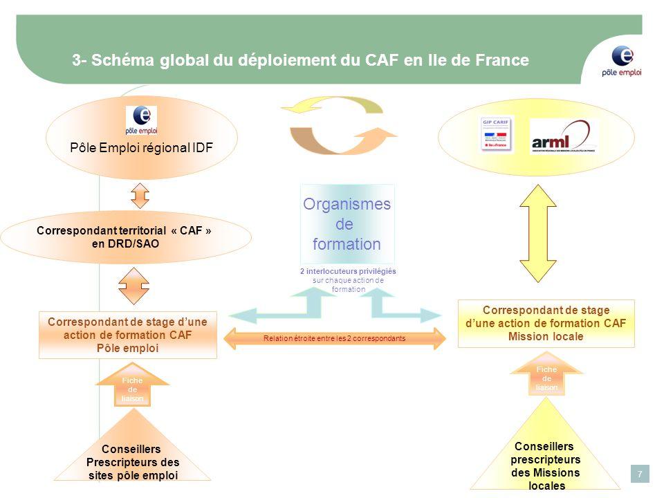 3- Schéma global du déploiement du CAF en Ile de France