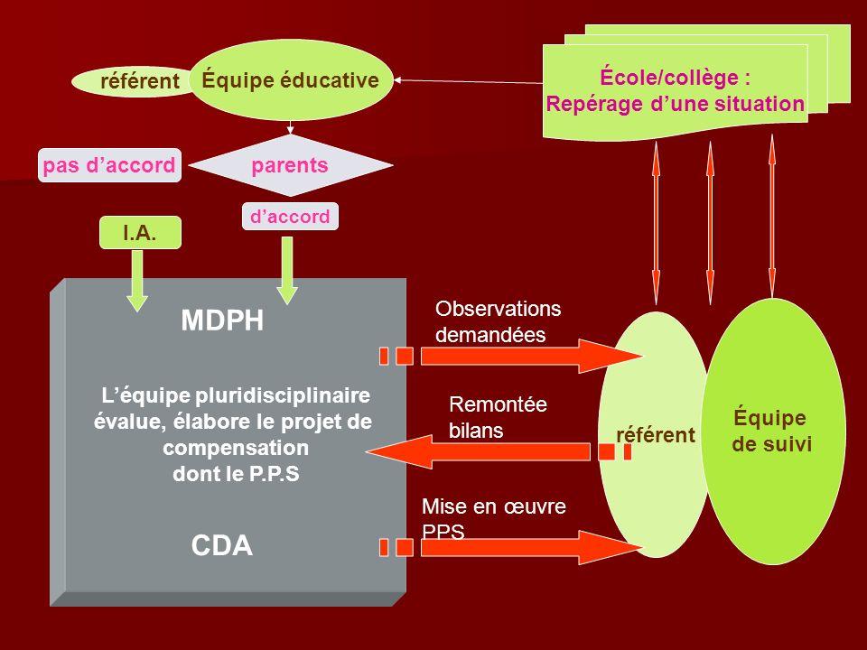 MDPH CDA École/collège : Équipe éducative Repérage d'une situation