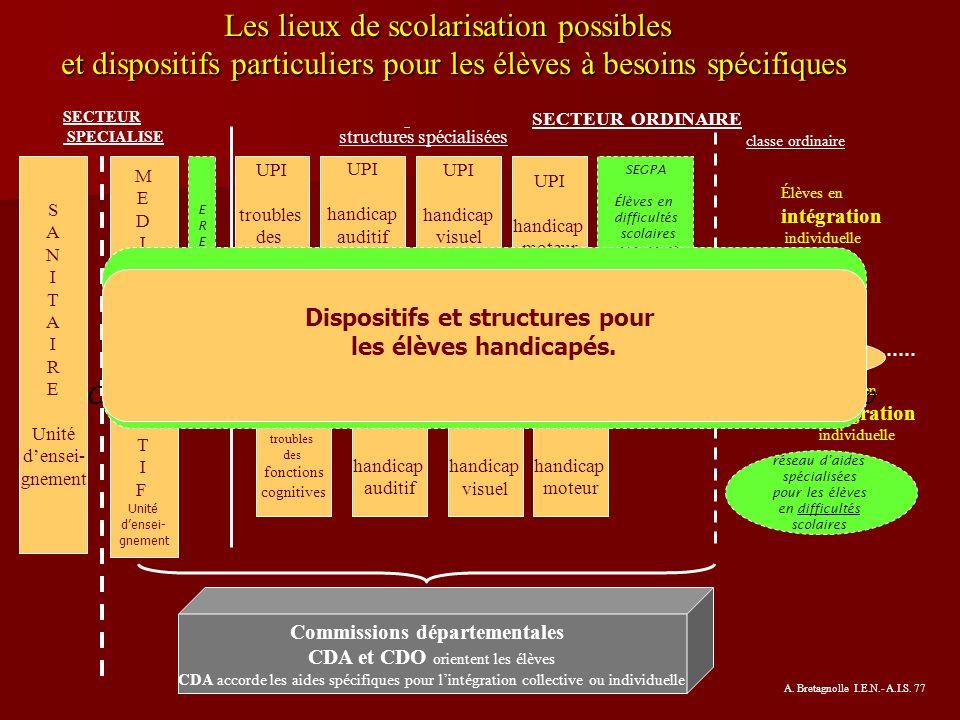 Dispositifs et structures pour Commissions départementales