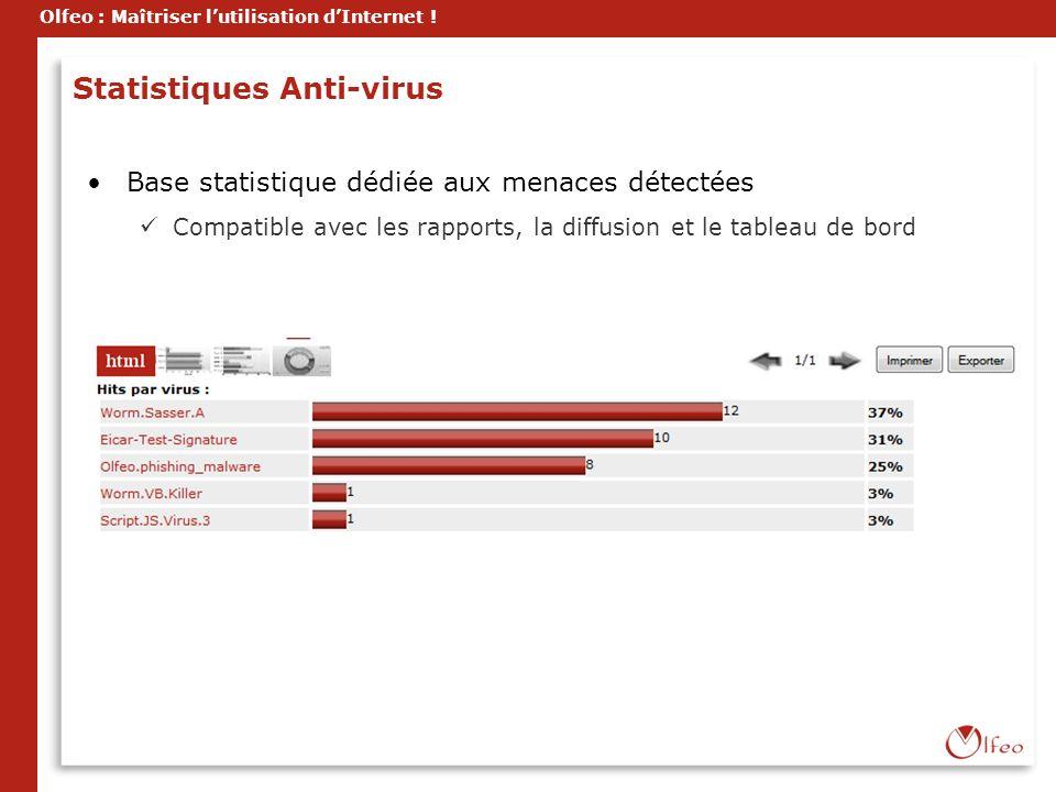 Statistiques Anti-virus