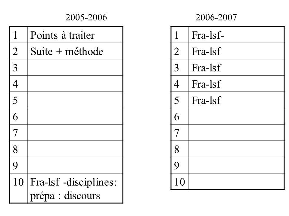 Fra-lsf -disciplines: prépa : discours 1 Fra-lsf- 2 Fra-lsf 3 4 5 6 7