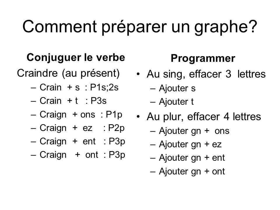 Comment préparer un graphe