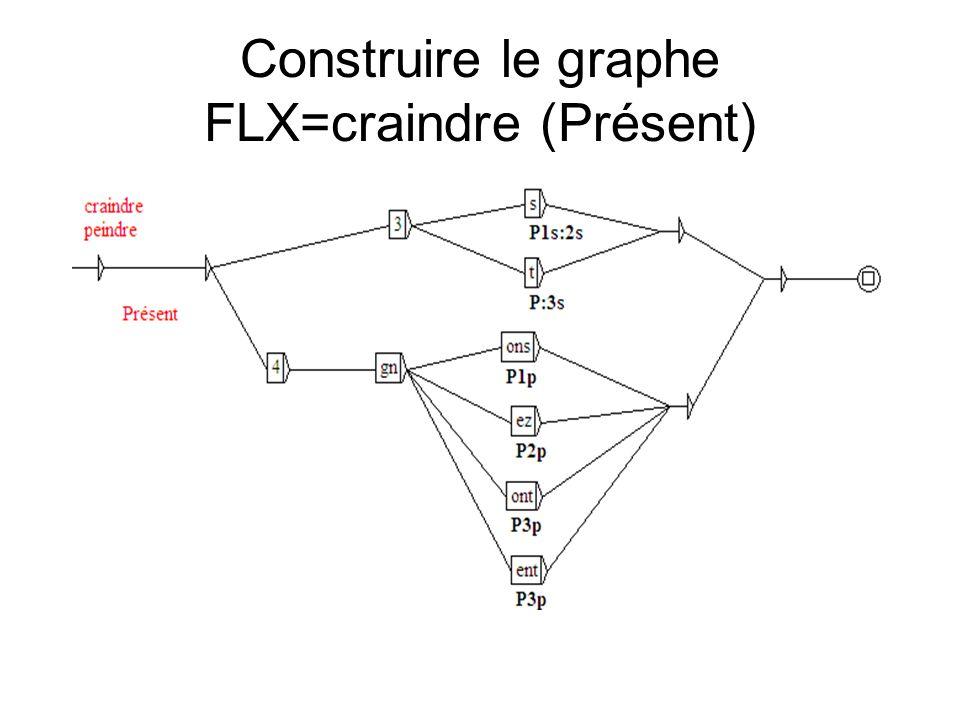 Construire le graphe FLX=craindre (Présent)