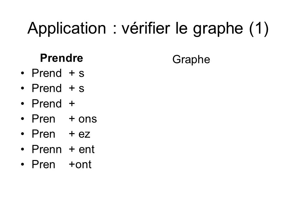 Application : vérifier le graphe (1)