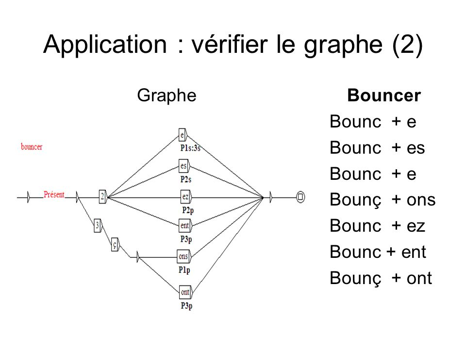 Application : vérifier le graphe (2)