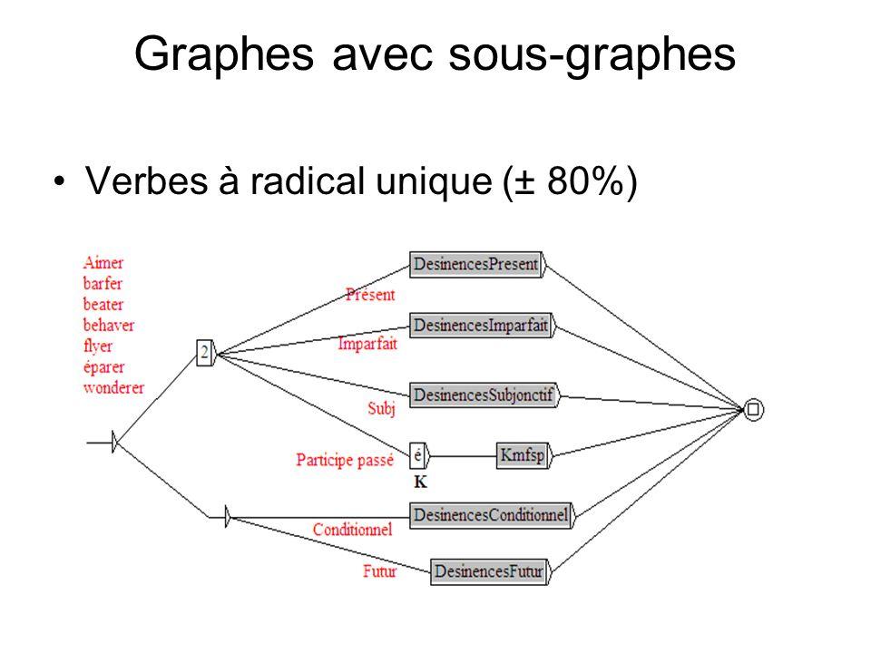 Graphes avec sous-graphes