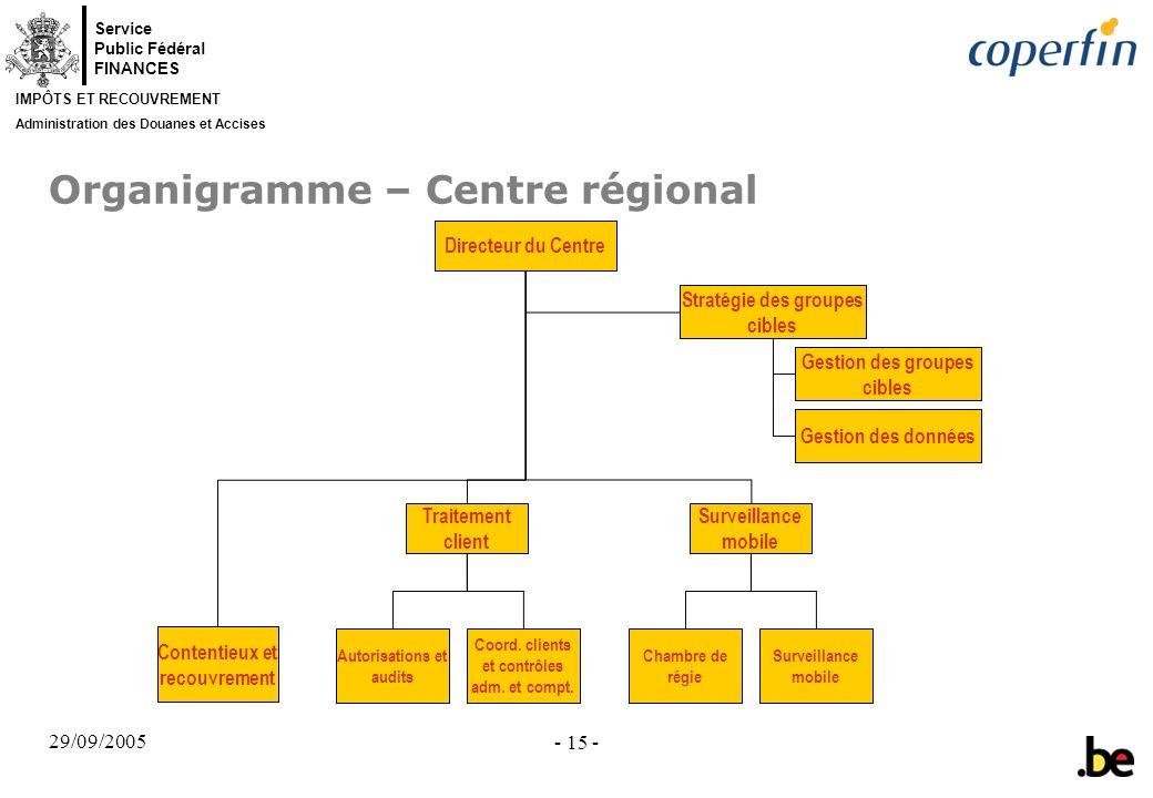 Organigramme – Centre régional