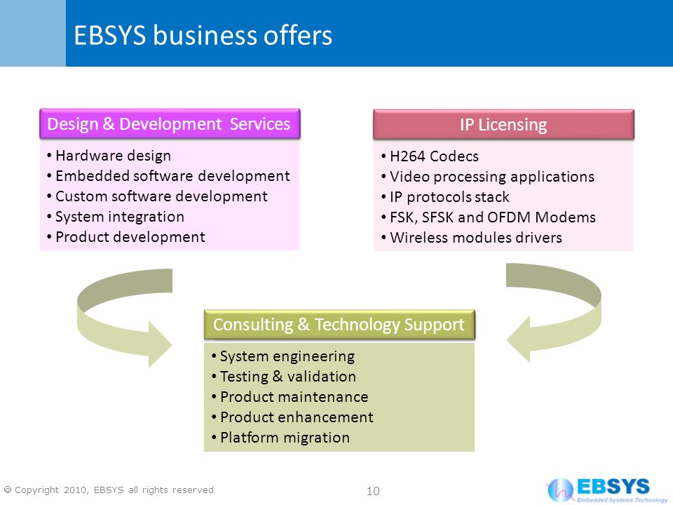 EBSYS business offers Design & Development Services IP Licensing