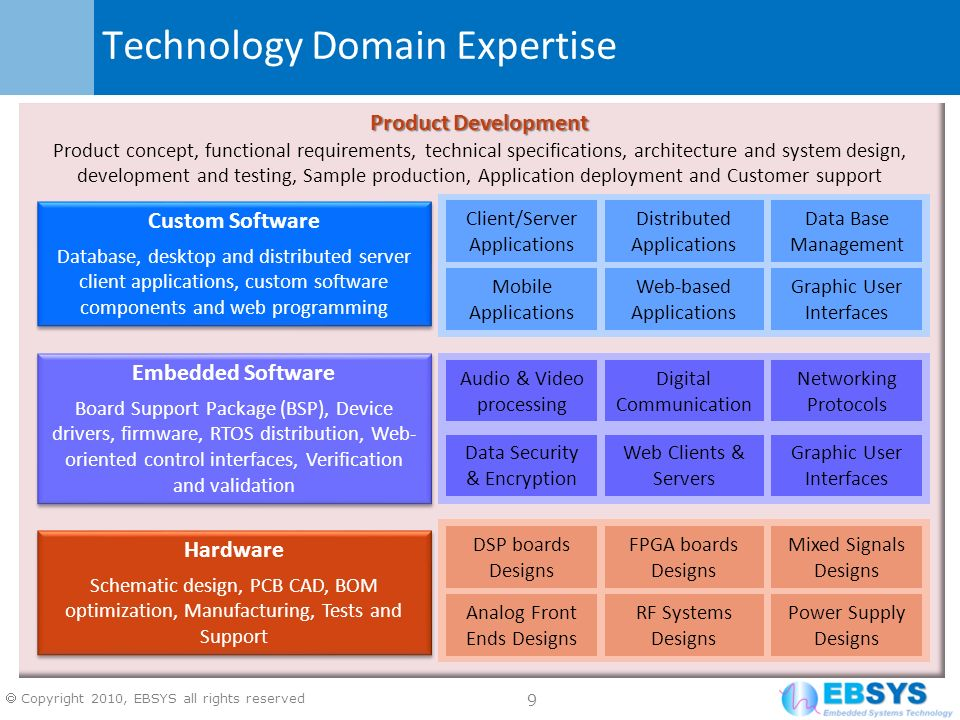 Technology Domain Expertise