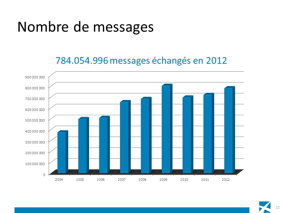 Nombre de messages