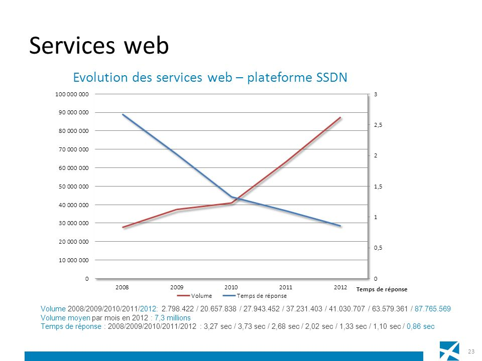Services web Volume 2008/2009/2010/2011/2012: 2.798.422 / 20.657.838 / 27.943.452 / 37.231.403 / 41.030.707 / 63.579.361 / 87.765.569.