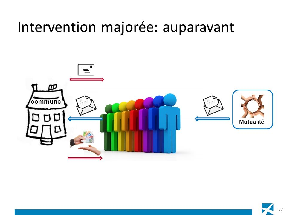 Intervention majorée: auparavant