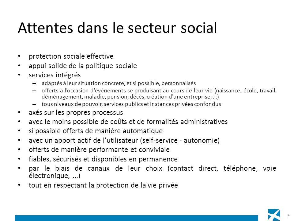 Attentes dans le secteur social