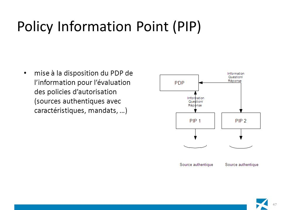 Policy Information Point (PIP)