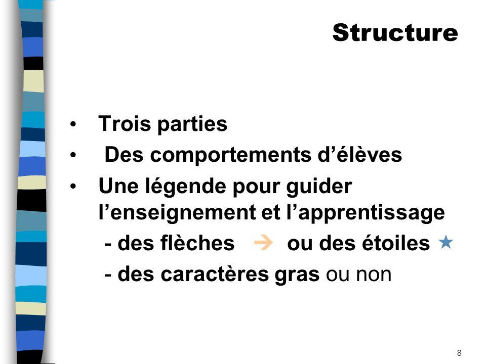 Structure Trois parties Des comportements d'élèves