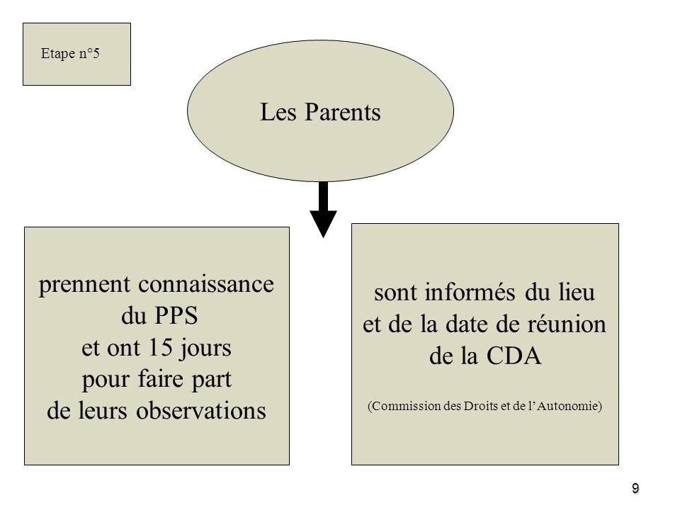 Etape n°5 Les Parents. prennent connaissance du PPS et ont 15 jours pour faire part de leurs observations.
