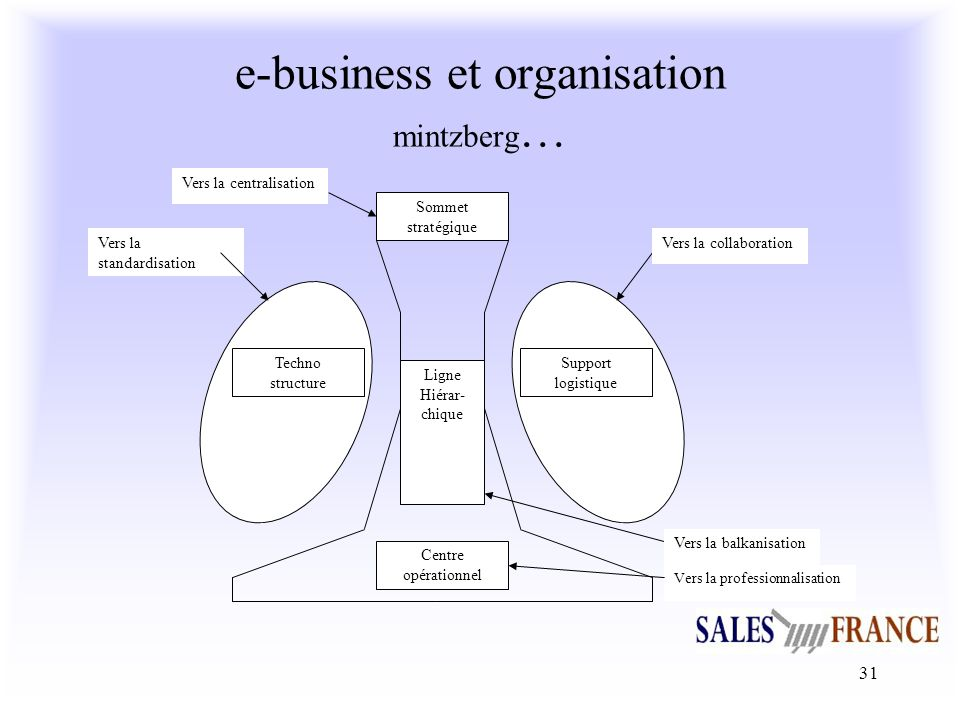 e-business et organisation mintzberg…