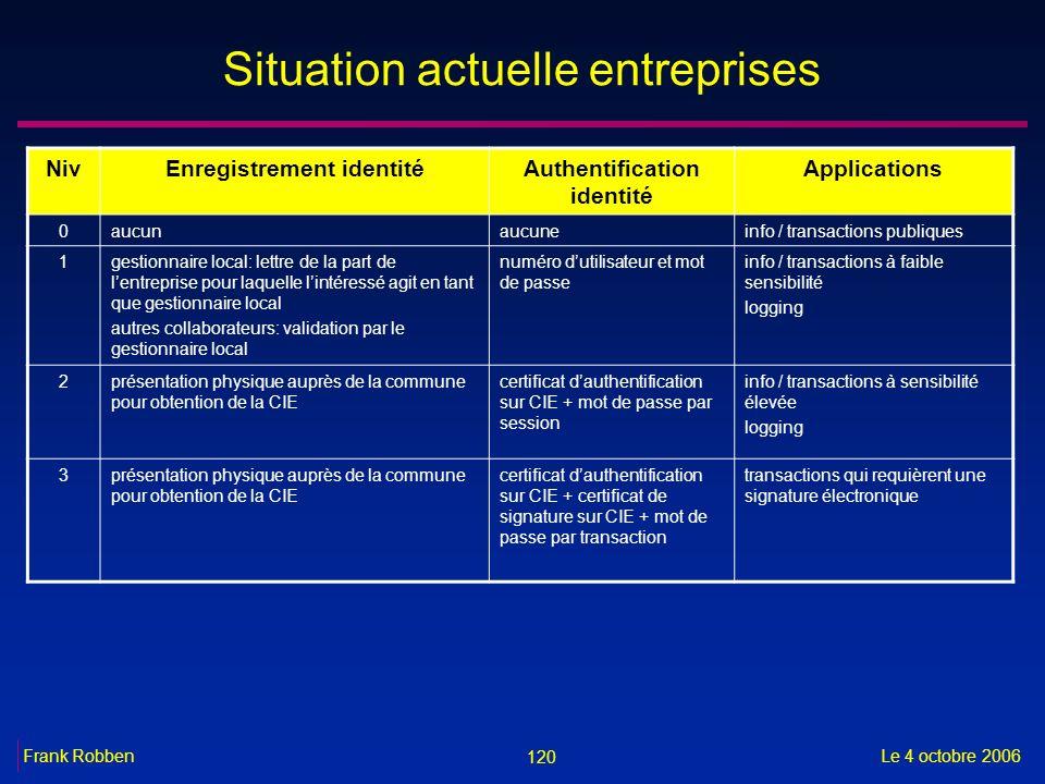 Situation actuelle entreprises