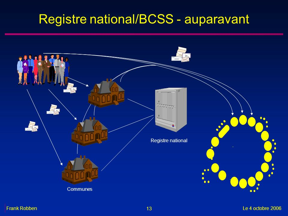 Registre national/BCSS - auparavant