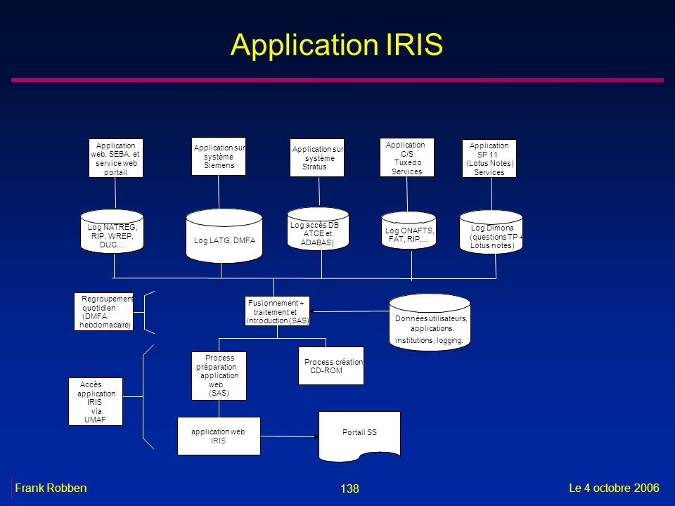 Application IRIS Application Application sur Application
