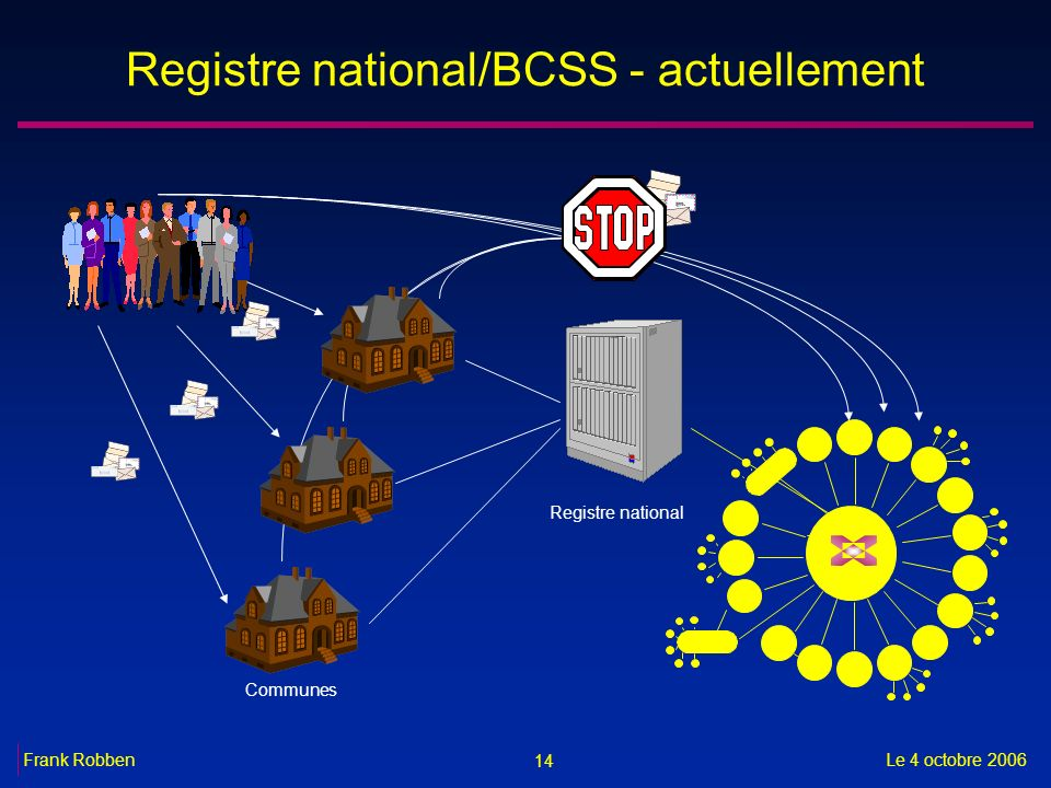 Registre national/BCSS - actuellement