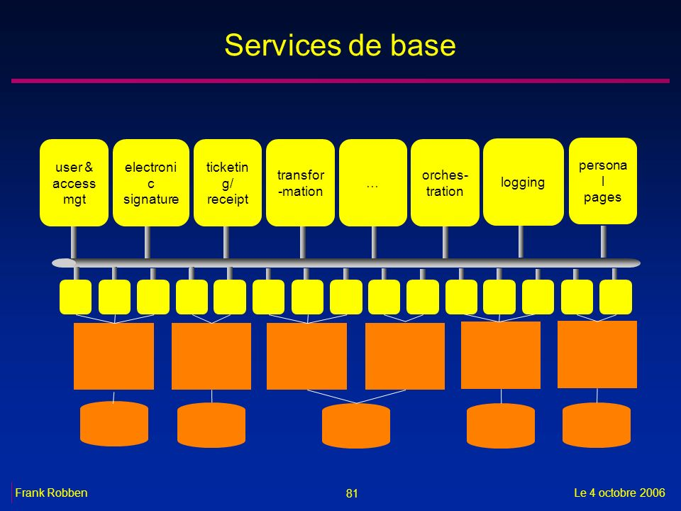 Services de base user & access mgt electronic signature ticketing/