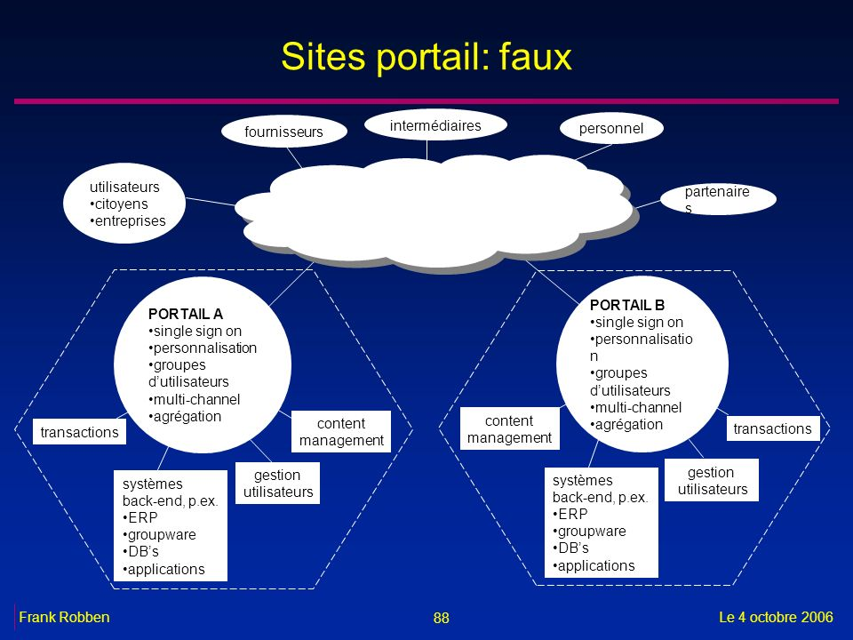 Sites portail: faux intermédiaires fournisseurs personnel utilisateurs