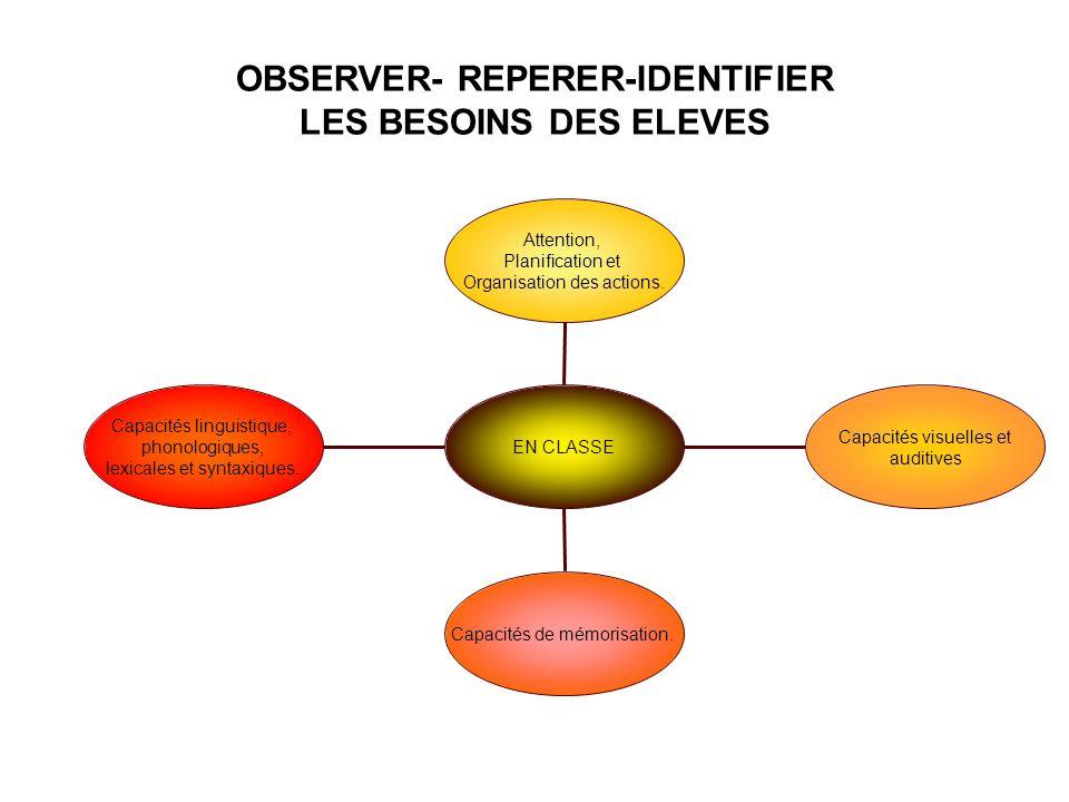 OBSERVER- REPERER-IDENTIFIER LES BESOINS DES ELEVES