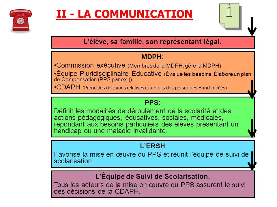 II - LA COMMUNICATION L'élève, sa famille, son représentant légal.