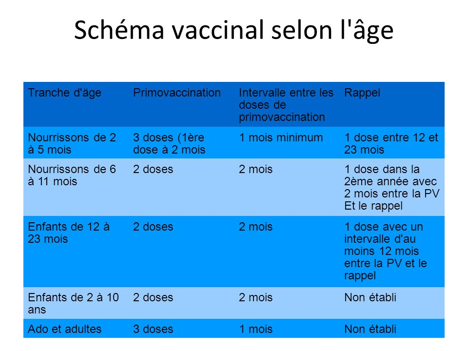 Schéma vaccinal selon l âge