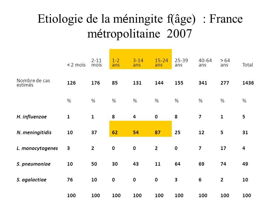 Etiologie de la méningite f(âge) : France métropolitaine 2007