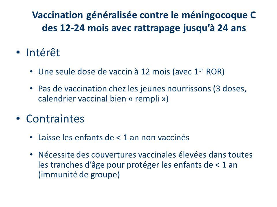Vaccination généralisée contre le méningocoque C des 12-24 mois avec rattrapage jusqu'à 24 ans