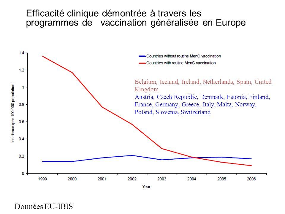 Efficacité clinique démontrée à travers les programmes de vaccination généralisée en Europe