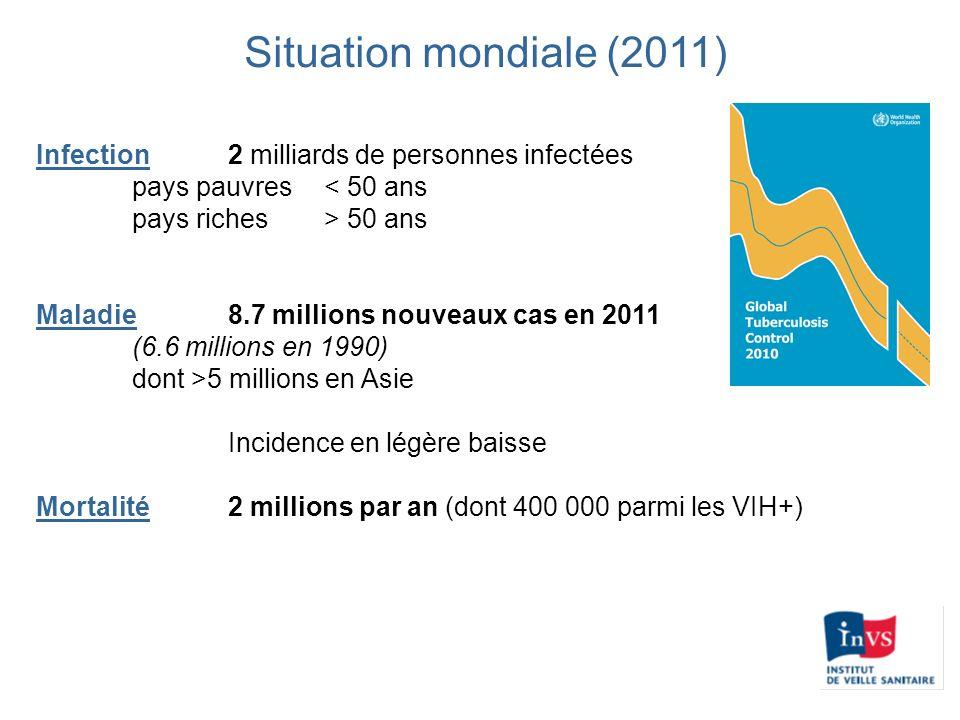 Situation mondiale (2011) Infection 2 milliards de personnes infectées