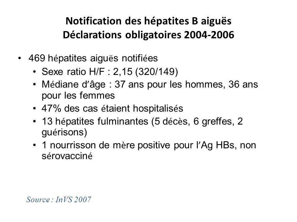Notification des hépatites B aiguës Déclarations obligatoires 2004-2006