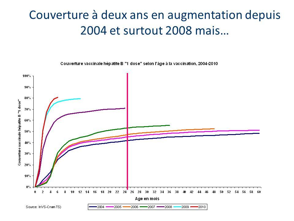 Couverture à deux ans en augmentation depuis 2004 et surtout 2008 mais…