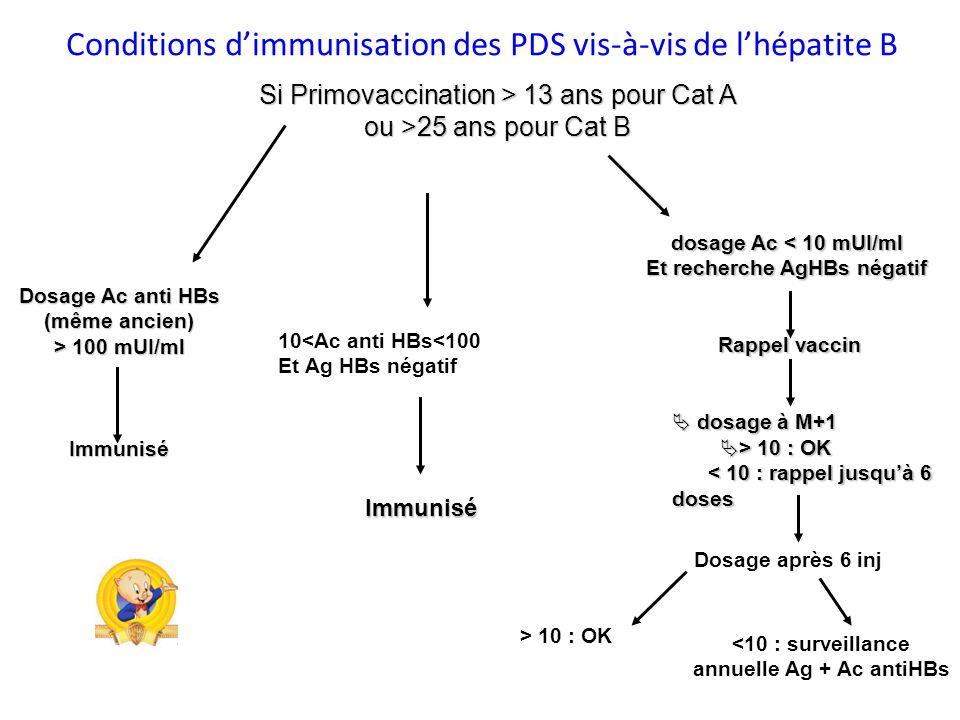 Et recherche AgHBs négatif annuelle Ag + Ac antiHBs