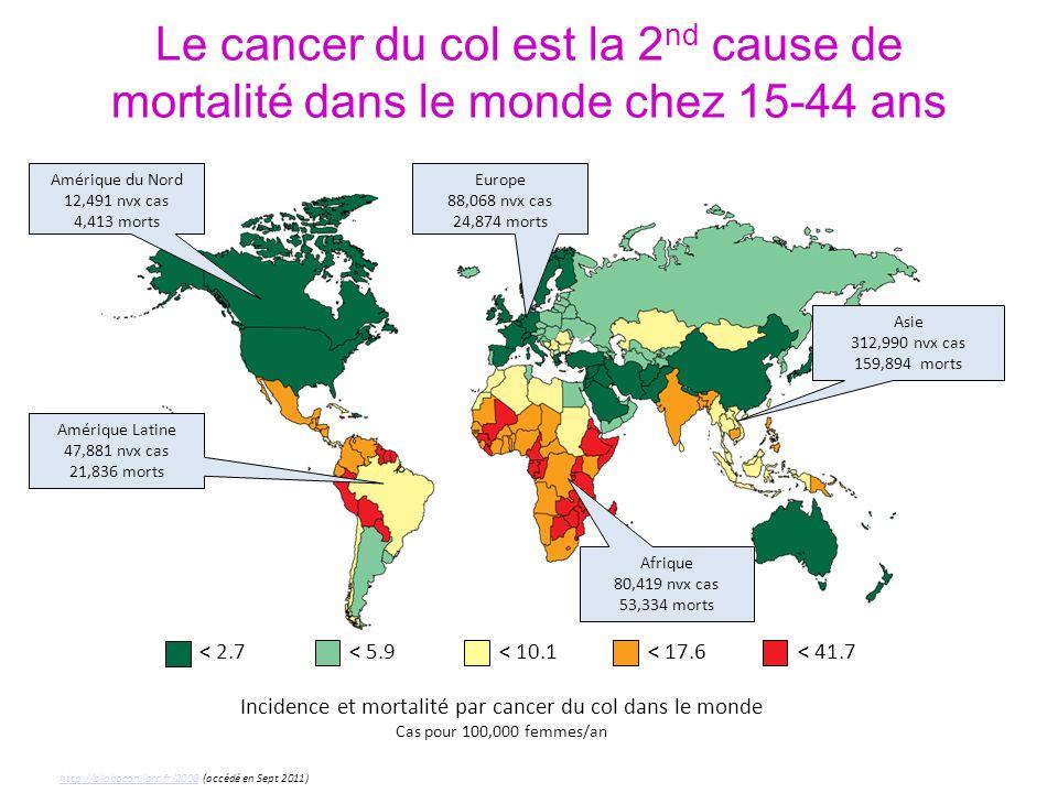 Le cancer du col est la 2nd cause de mortalité dans le monde chez 15-44 ans