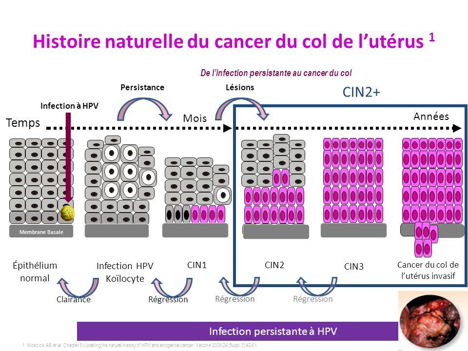 Histoire naturelle du cancer du col de l'utérus 1