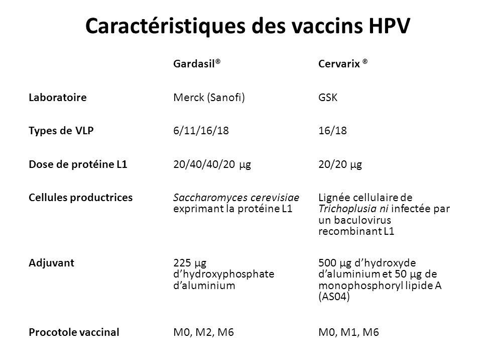 Caractéristiques des vaccins HPV