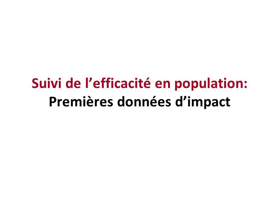 Suivi de l'efficacité en population: Premières données d'impact