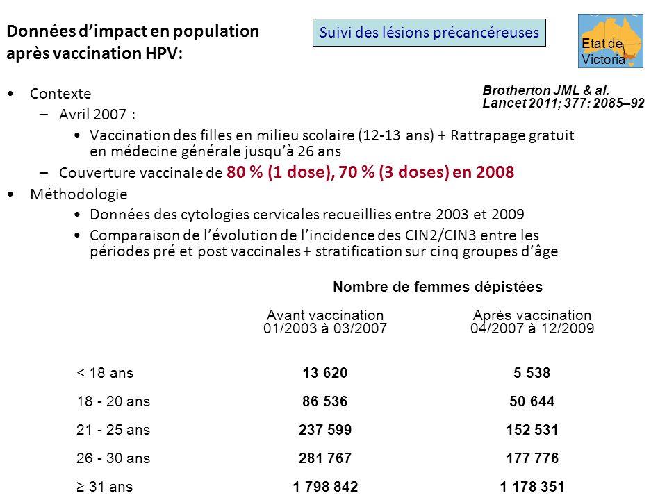 Données d'impact en population après vaccination HPV: