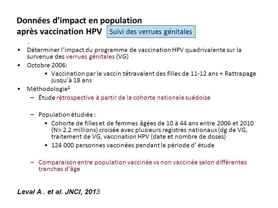 Données d'impact en population après vaccination HPV